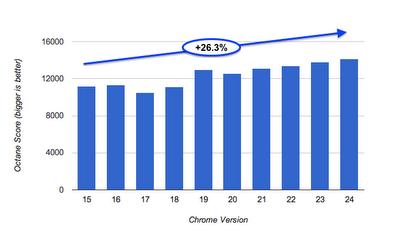 Chrome mejoró un 26% su rendimiento el año pasado