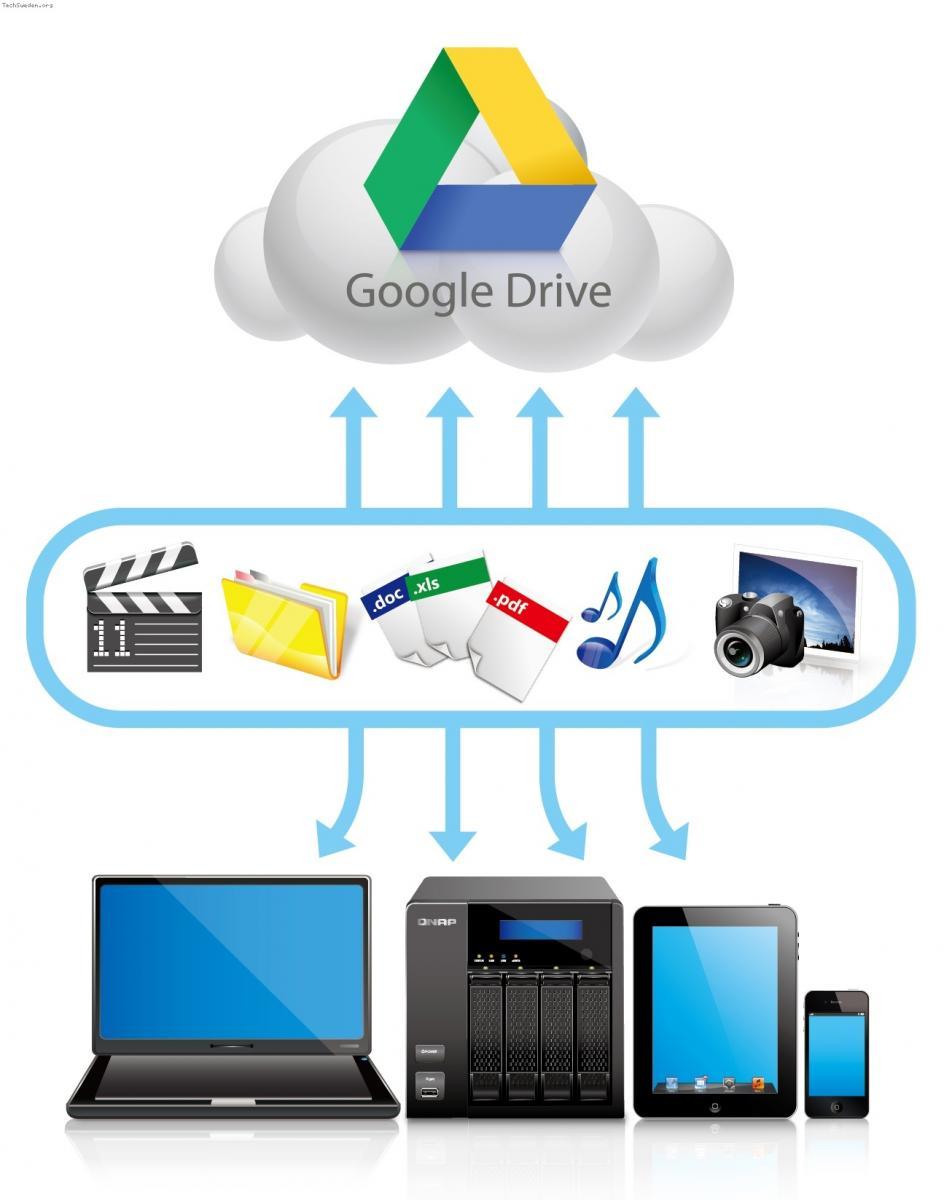 QNAP Google Drive Sync